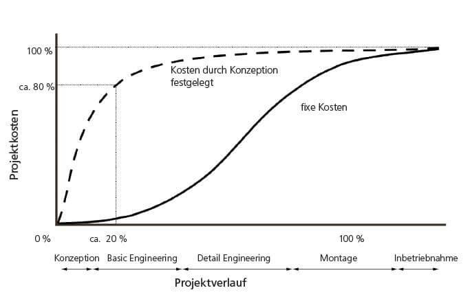 Engineering in der Anlagenplanung | weyer gruppe